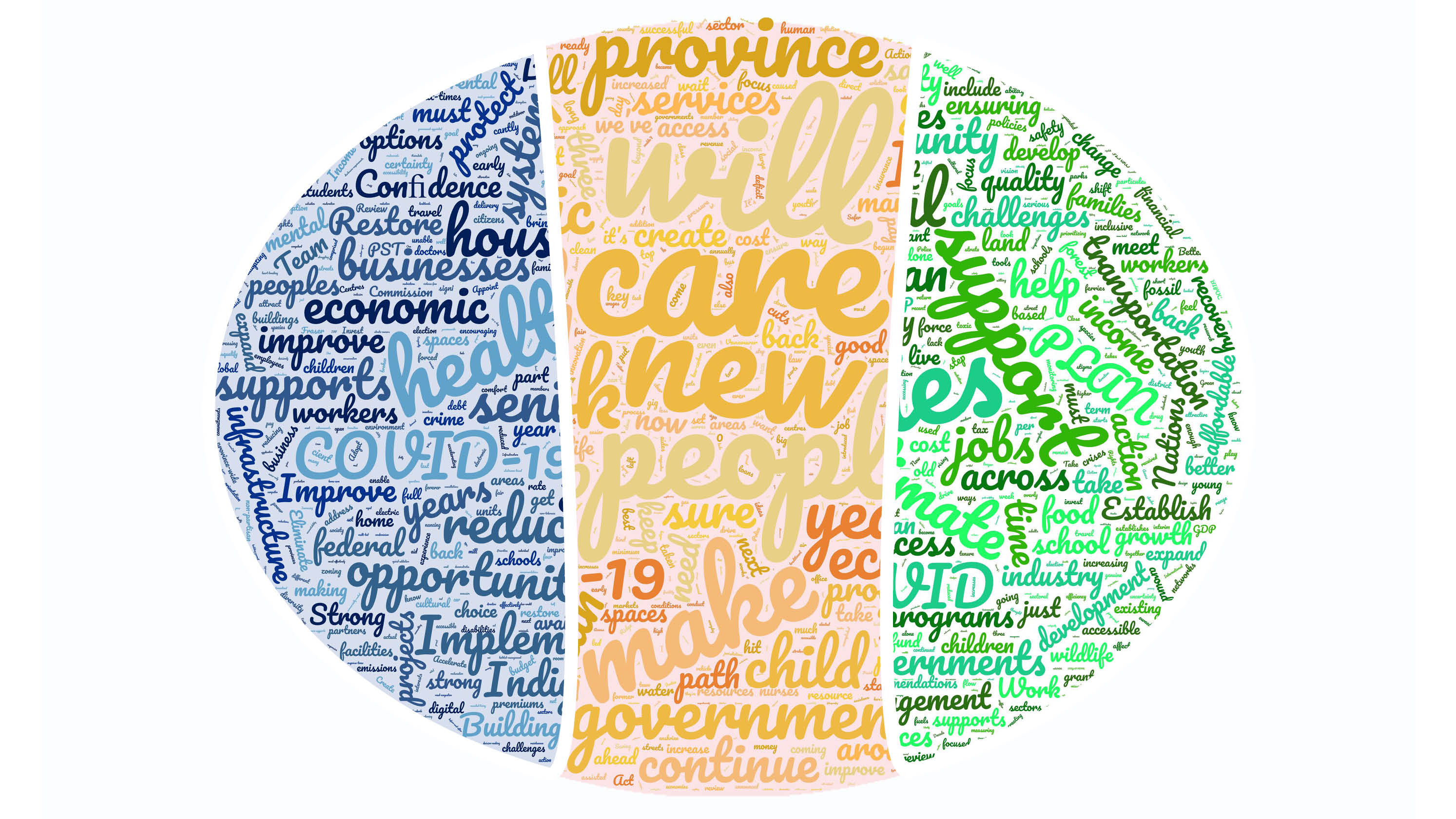 BC Election Platforms Word Clouds